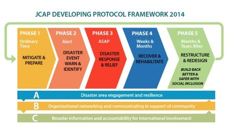 JCAP protocol